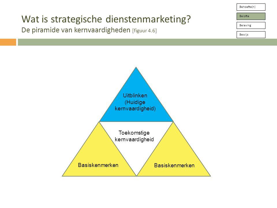Behoefte(n) Belofte. Beleving. Bewijs. Wat is strategische dienstenmarketing De piramide van kernvaardigheden [figuur 4.6]